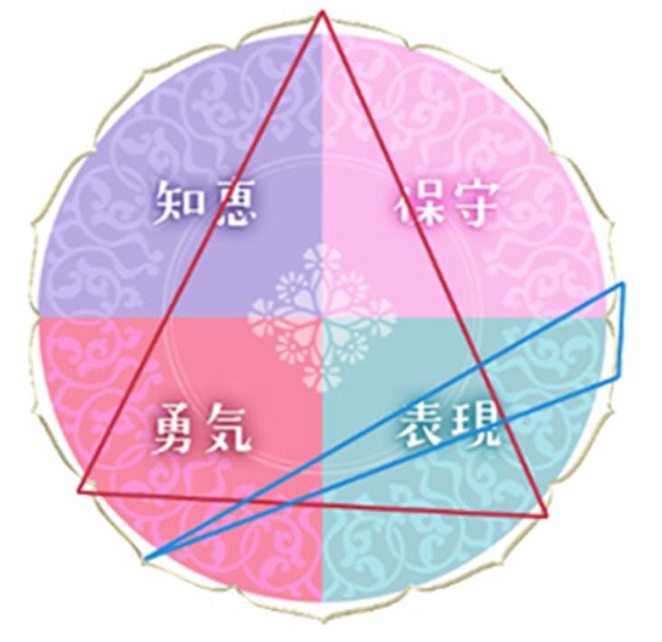 「水晶玉子◇新ペルシャン占星術」での相性占いの結果・三角形の大きさ